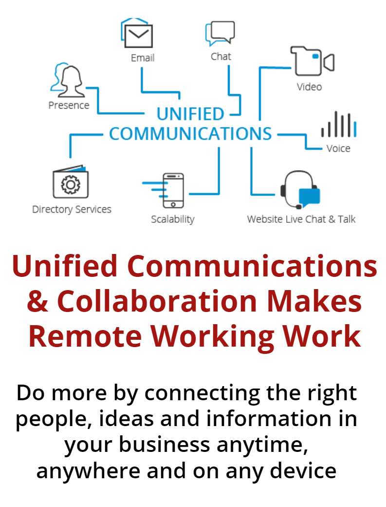 Unifed Communication diagram linking email, chat, video, presence, etc -