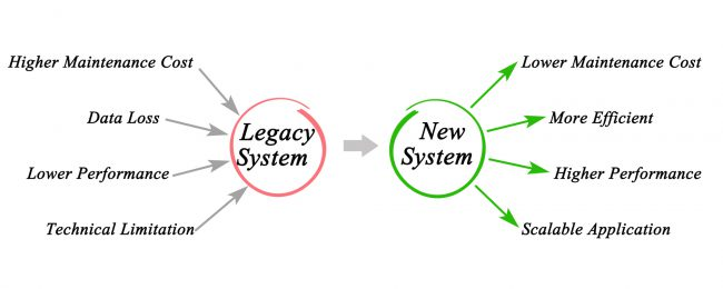 image with two circles. The one on the left is red and labled Legacy Systems. Words associated with this circle include Higher maintenance cost, data loss, lower performance, technical limitations. The second cirle on the right is coloured green and labeled New System. The words associated with the green circle are lower maintenance cost, more efficient, higher performance, scalable applications