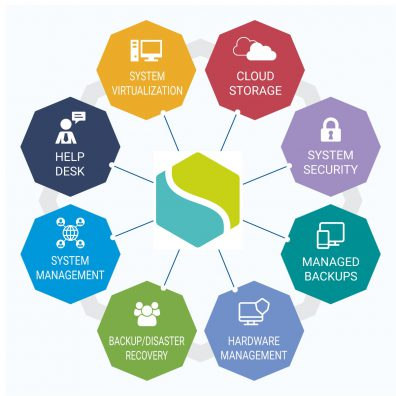 IT Services Coventry